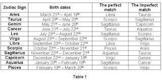 Valid Pisces Zodiac Sign Compatibility Chart Zodiac Sign And