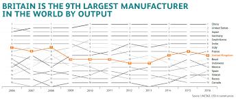 Manufacturing Output Uk Manufacturing Statistics
