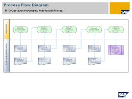 Mto Organization Chart 663 Mto Quotation Processing With Variant Pricing Sap Best