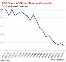 Us Dollar Status As Global Reserve Currency Slides Wolf Street