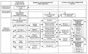 Прогнозирование финансового развития предприятия на примере ЗАО  Рисунок 2 Система финансового планирования на предприятии