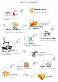 Furniture Manufacturing Process Googles Gning 138232750006