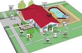 landscape drainage solutions in the