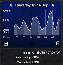 Normal Sleep Pattern Inspiration Sleep Cycle App Review 48 Nights And Counting My Morning Routine