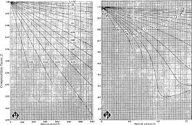 Compressibility Chart For Co2 Generalized Chart An Overview Sciencedirect Topics
