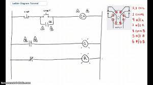 ladder diagram basic using the ladder to pinpoint source of alarm ladder diagram basic