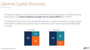 Capital Structure What Is Capital Structure Why Does It