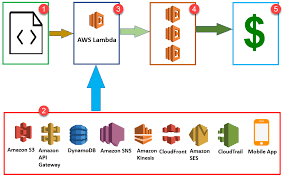 What Is Aws Lambda Lambda Function With Examples
