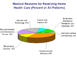 Personal Care Home Care