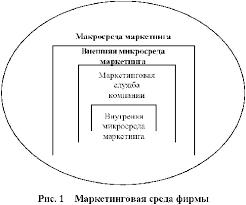 Реферат Маркетинговый анализ деятельности предприятия на примере  Маркетинговый анализ деятельности предприятия на примере ОАО amp quot Дальсвязь amp