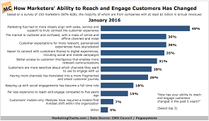 Ability Chart How Has Marketers Ability To Reach And Engage Customers