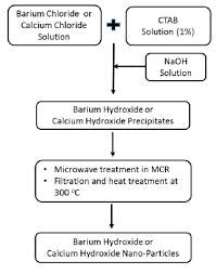 Flow Sheet Diagram Showing Synthesis Of Barium And Calcium