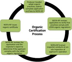 Learn about Organic Certification - NOFA-NY - Northeast Organic ...