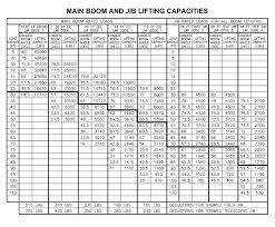 100 Ton Crane Load Chart Pdf Bedowntowndaytona Com