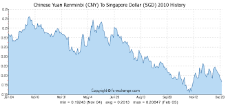Rmb To Singapore Dollar Chart Chinese Yuan Renminbi Cny To Singapore Dollar Sgd History
