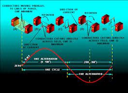 alternating current gif. basic alternating-current generator. 32ne0119.gif (19998 bytes) alternating current gif