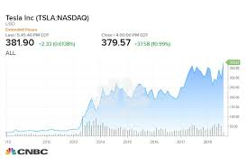 Tesla Inc Stock Chart If You Invested 1 000 In Tesla In 2010 Heres How Much You