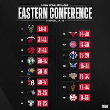 NBA, tutti i risultati della notte e le classifiche: LeBron ...