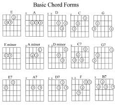 Notes In Guitar Chords Chart A7 Chord Notes Accomplice Music