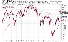 Advance Decline Line Chart 2015 Bearish Trend Alignment And A D Line Peculiarities Sigma