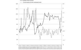 Investor Sentiment Index Chart Change Trend Chart For The Brent Crude Oil Price And The
