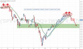 Iwm Spy Charts And Quotes Tradingview
