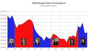 Osha Chart Osha Budget Area Chart Without Cmyk11 Png Atlantic