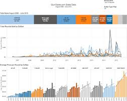 Updated Ammunition Price Trends Visualized 2006 2015 Oc Guns