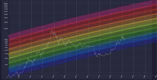 Bitcoin Rainbow Chart Btc Ta For 07 19 2019 Rainbow Chart And Mayer Multiple