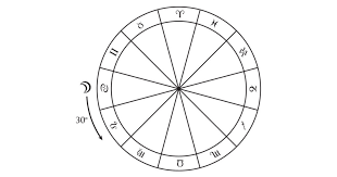 Goto Horoscope Natal Chart Void Of Course The Astrology Dictionary