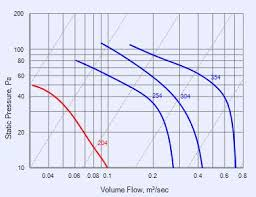 ring plate series rp204 fans fantech performance curve rp204