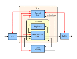 central processing unit structure and implementation edit
