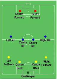 Football Players Their Positions Tutorialspoint