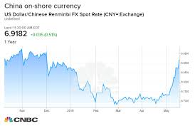 China Currency Trend Chart Chinas Currency Is A Strong Barometer On Us China Trade
