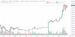 Bitcoin Daily Chart Alert Bulls Ending Week Strong Coin