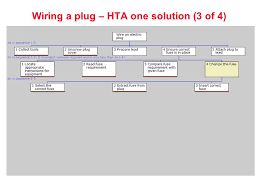 human reliability assessment ppt 26 wiring a plug hta one solution 3 of 4