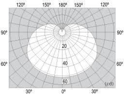 Decoding Luminous Intensity Distribution Data Digikey