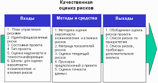 Управление рисками проекта Реферат Количественная оценка рисков