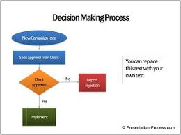 Decision Chart Example Flow Chart Template Decision Flowcharts For Strategic