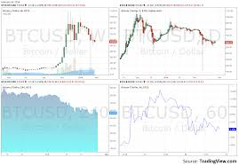 Real Time Bitcoin Chart Bitcoin Real Time Chart Forex Trading