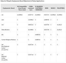 Uscis Filing Chart B Update For Eb 5 Applicants