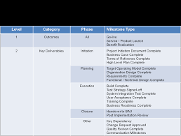 Project Milestones Chart Project Management Milestones Template