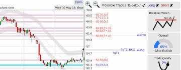 Bmy Bmy Bristol Myers Squibb Stock Breakout Steemit