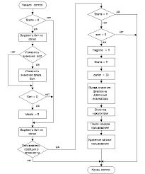 Архитектура системы Рисунок 5 4 Граф схема алгоритма контрольный процесс