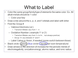 YOUR PERIODIC TABLE. What to Label Color the same group/family ...