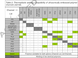 Table 2 From Review On Ultrasonic Fabrication Of Polymer