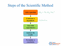 chemistry lesson scientific method get chemistry help