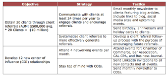 A Marketing Guide For Rias Develop A Written Marketing Plan