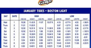 Tide Online Charts Collection