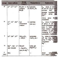 Acidic Radicals Chart Cbse Class 11 Chemistry Notes Analytical Chemistry